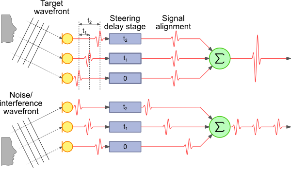 Delay-sum beamforming